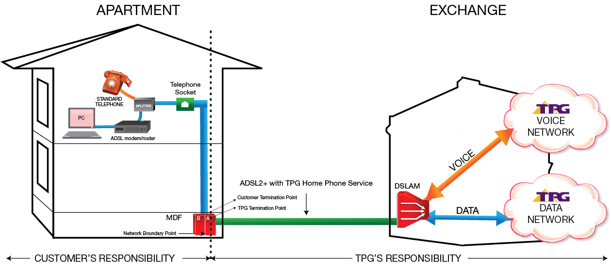 Tpg And Mdf Jumpering A Little Confused, Home Phone Wiring Diagram Australia