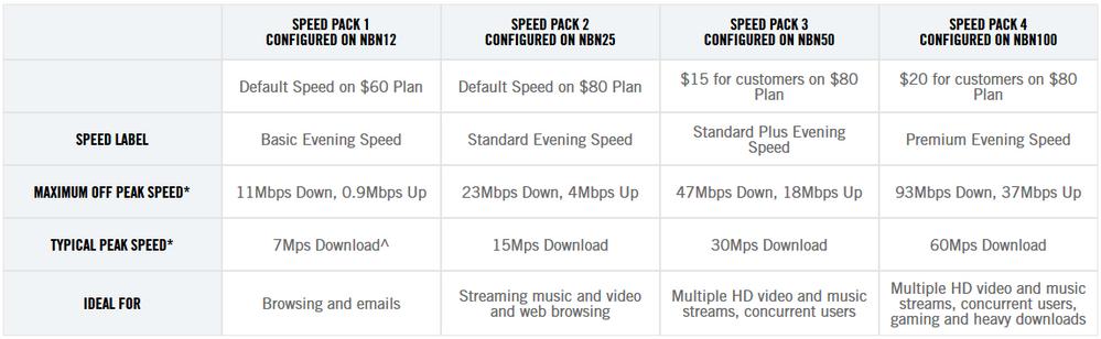 Optus http://www.optus.com.au/shop/broadband/home-broadband/nbn-speed-packs
