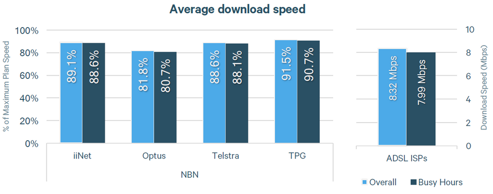 Source: https://www.accc.gov.au/system/files/ACCC%20-%20Measuring%20Broadband%20Australia%20-%20Initial%20Findings%20-%20March%202018.pdf