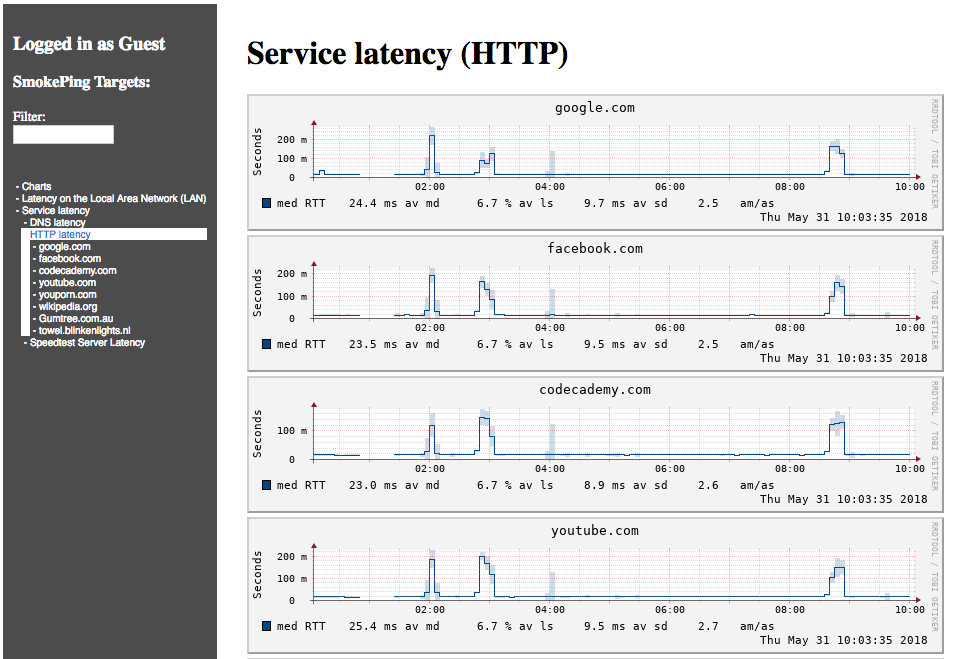 some typical DNS spikes