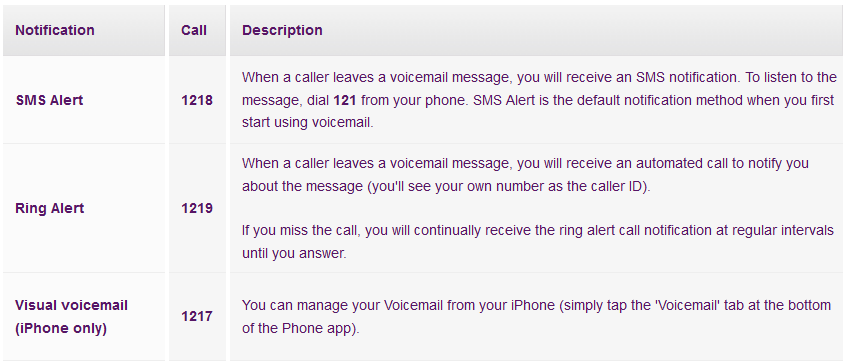 How To Set up Voicemail and Visual Voicemail for TPG Mobile - TPG