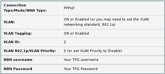 VLAN info for NBN HFC - TPG Community