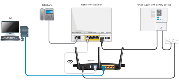 where to plug in your telephone handset with nbn