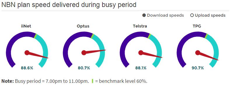 Source: https://www.accc.gov.au/consumers/internet-phone/broadband-performance-data