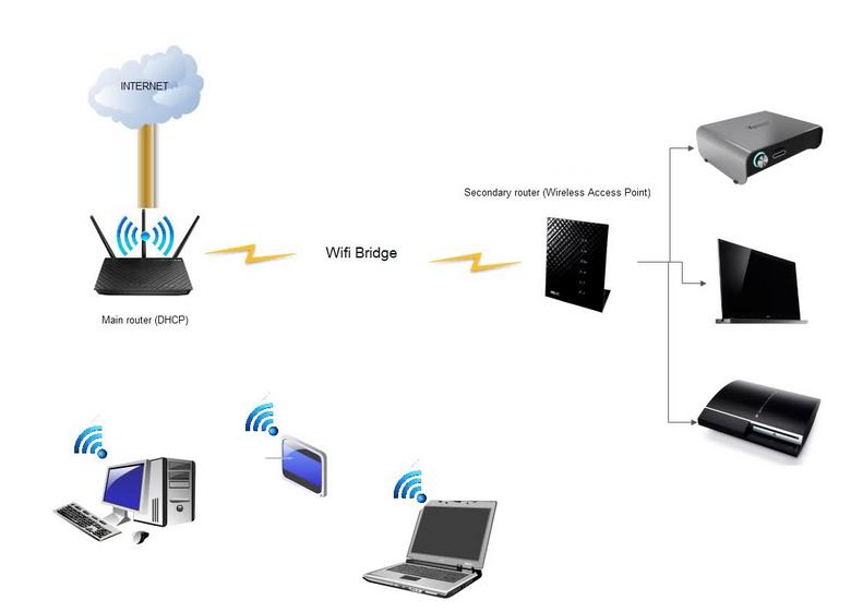 How to turn on bridge mode on the TP Link 1600v - TPG Community